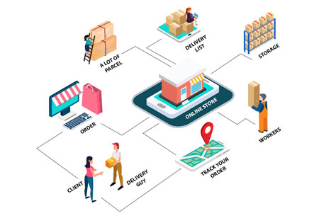 Growing Supply Chain Needs in E-commerce
