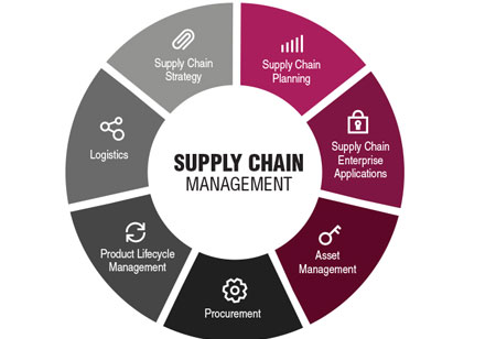 How IoT is Transforming Supply Chain Management