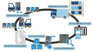 Warehouses management