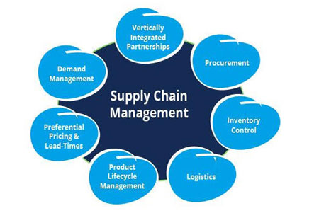 AI in Supply Chain Management: Proving the Potential