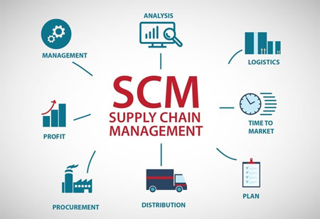 How to Improve Supply Chain Congestion?