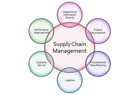 Challenges and Opportunities in Supply Chain and Logistics: Driving towards a Better Future